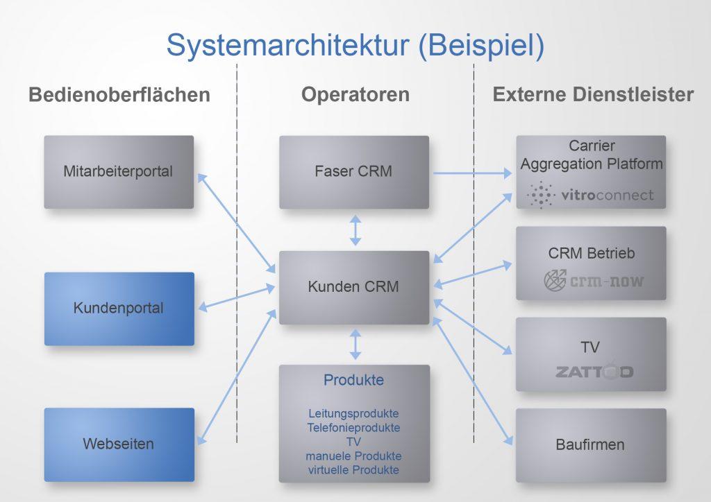 Strukturdiagramm